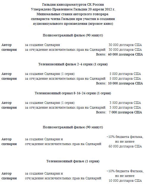 Расценки на сценарии в России